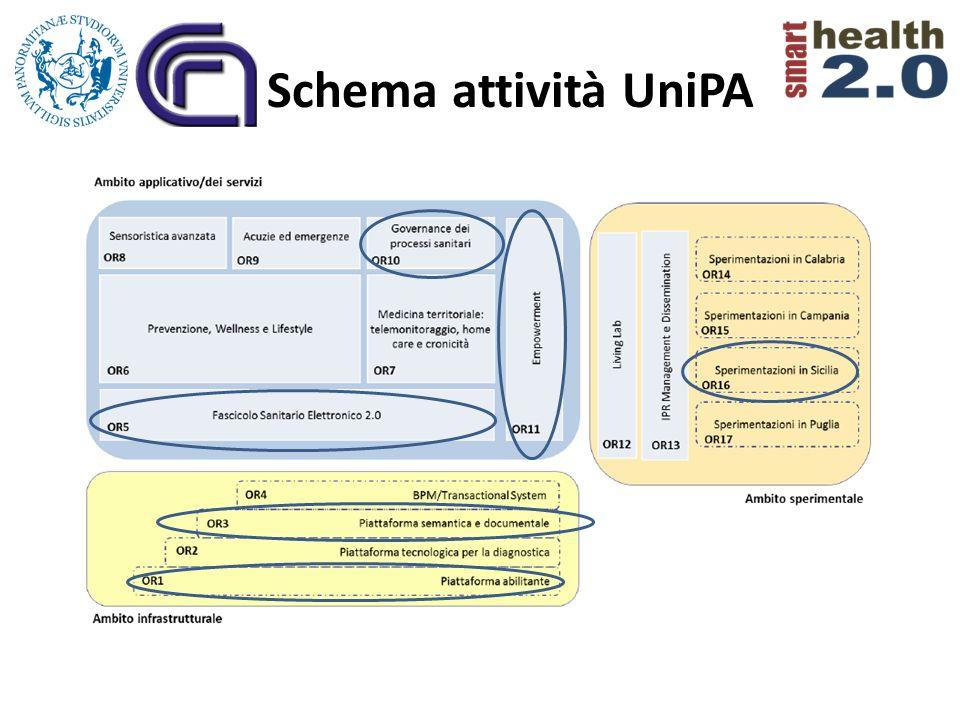 Schema attività UniPA