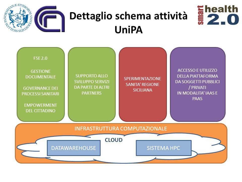 Dettaglio schema attività UniPA