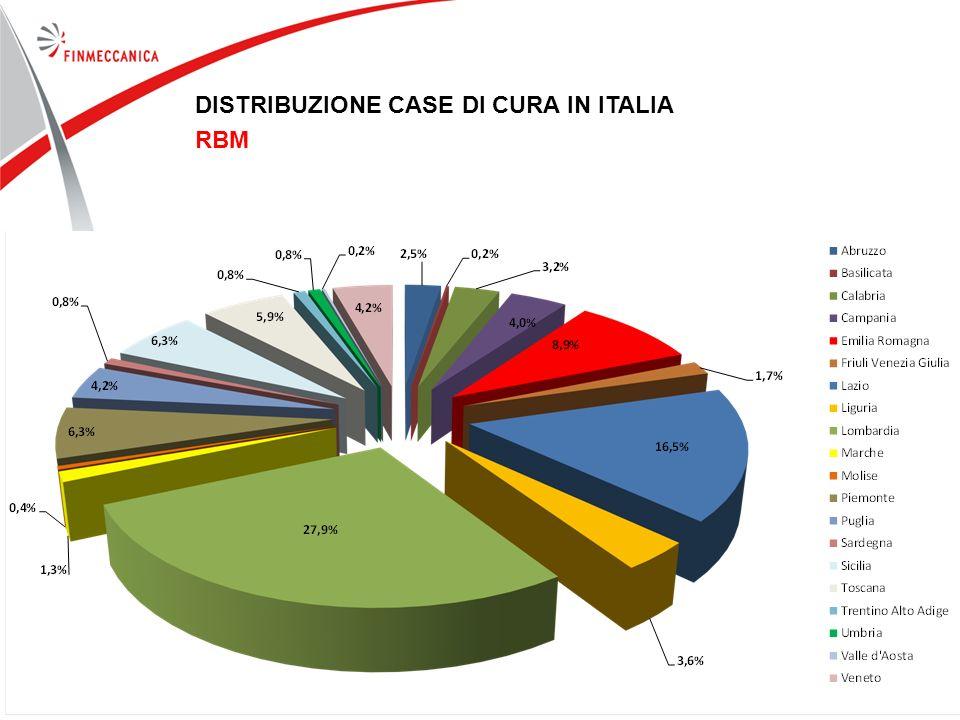 DISTRIBUZIONE CASE DI CURA IN ITALIA