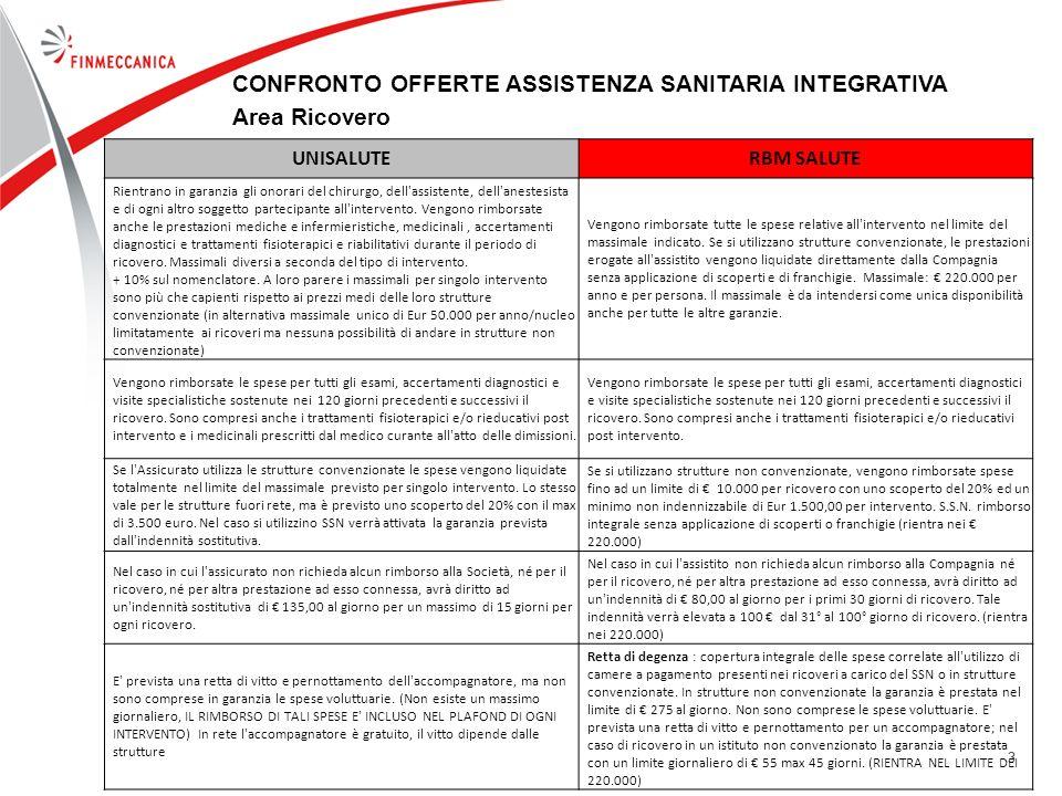 CONFRONTO OFFERTE ASSISTENZA SANITARIA INTEGRATIVA Area Ricovero