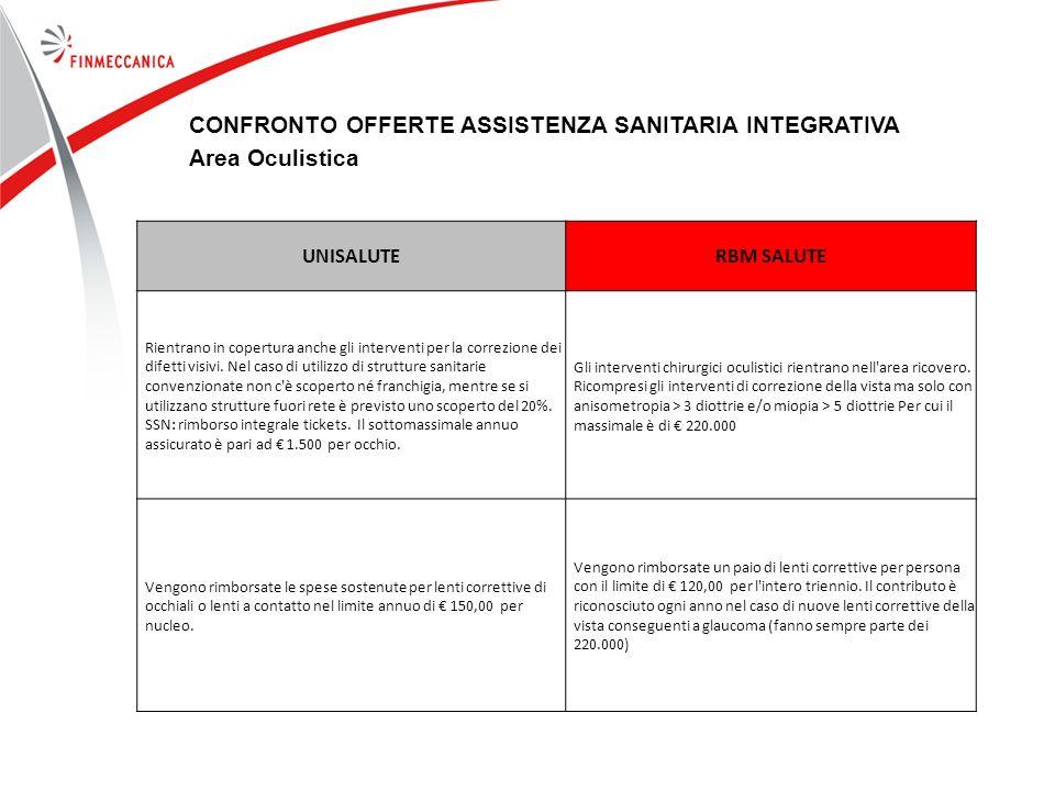 CONFRONTO OFFERTE ASSISTENZA SANITARIA INTEGRATIVA Area Oculistica
