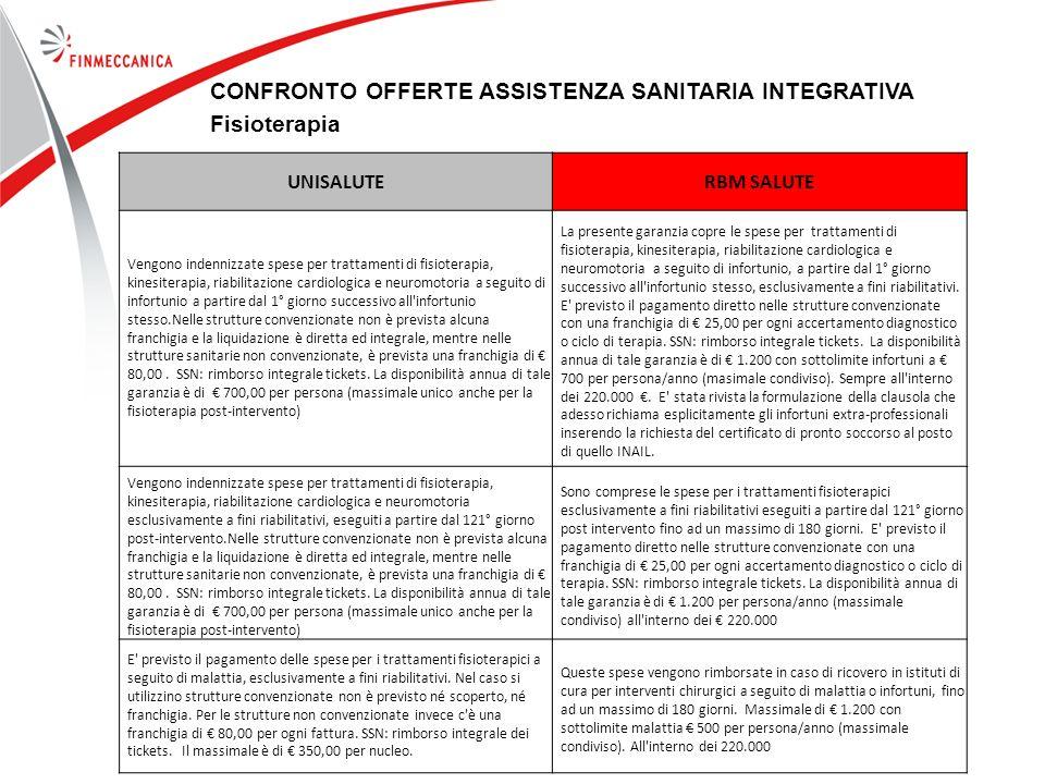 CONFRONTO OFFERTE ASSISTENZA SANITARIA INTEGRATIVA Fisioterapia
