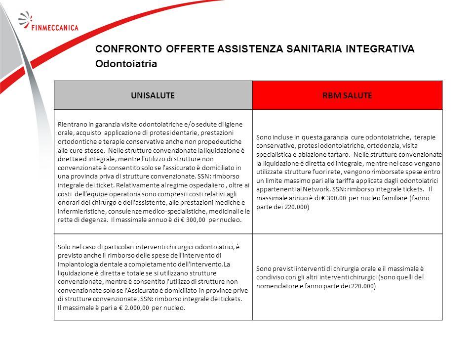 CONFRONTO OFFERTE ASSISTENZA SANITARIA INTEGRATIVA Odontoiatria