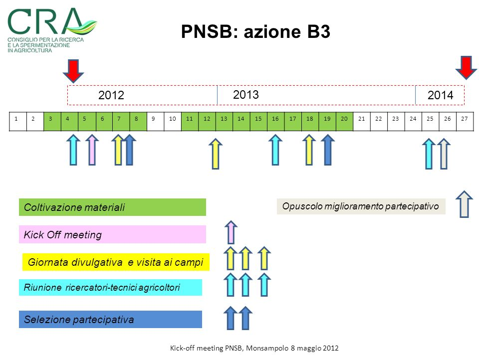 Kick-off meeting PNSB, Monsampolo 8 maggio 2012