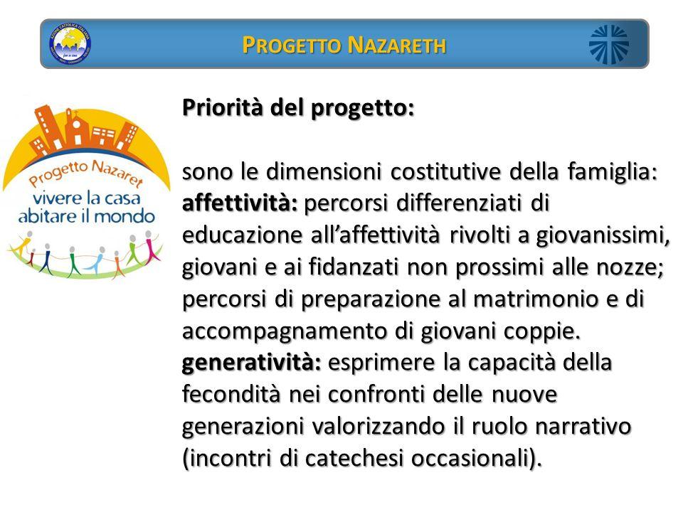 Priorità del progetto: sono le dimensioni costitutive della famiglia: