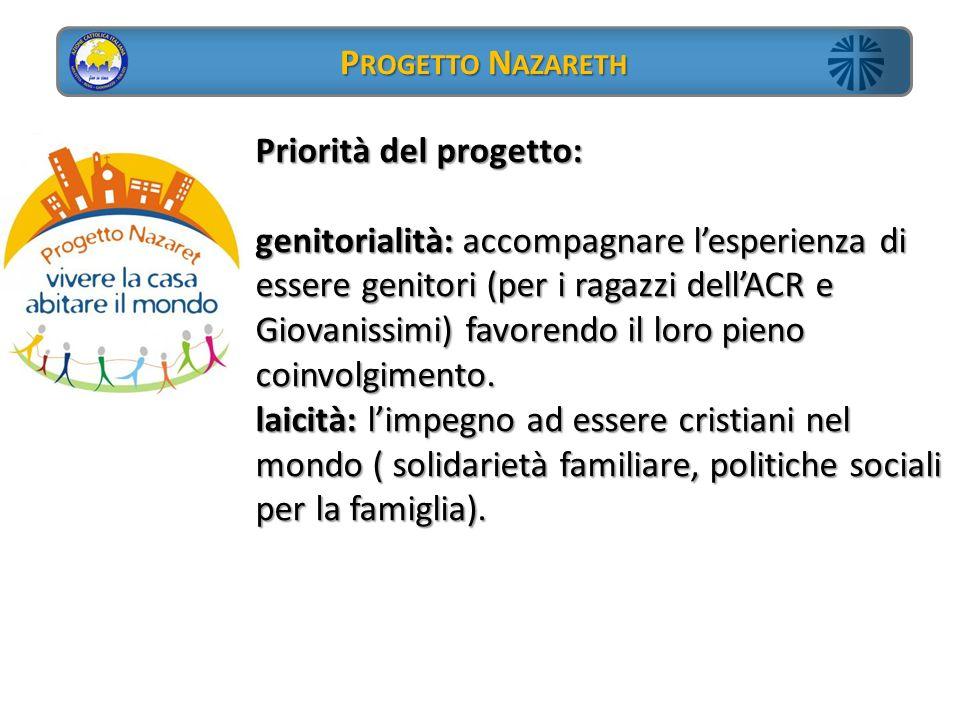 Priorità del progetto:
