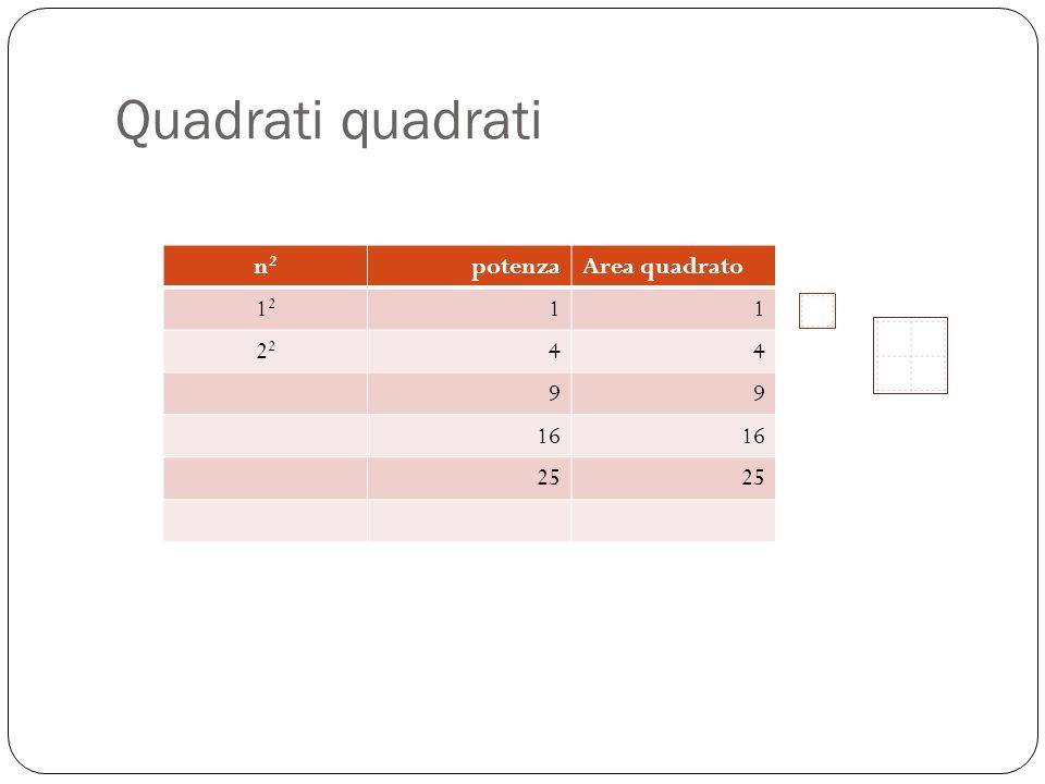 Quadrati quadrati n2 potenza Area quadrato 12 1 22 4 9 16 25