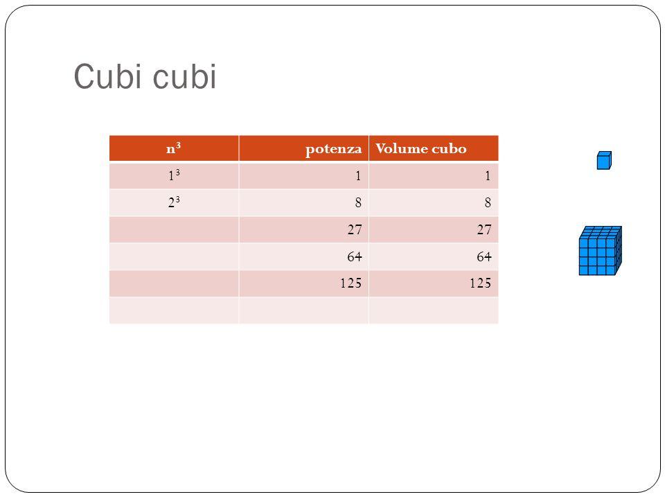 Cubi cubi n3 potenza Volume cubo 13 1 23 8 27 64 125