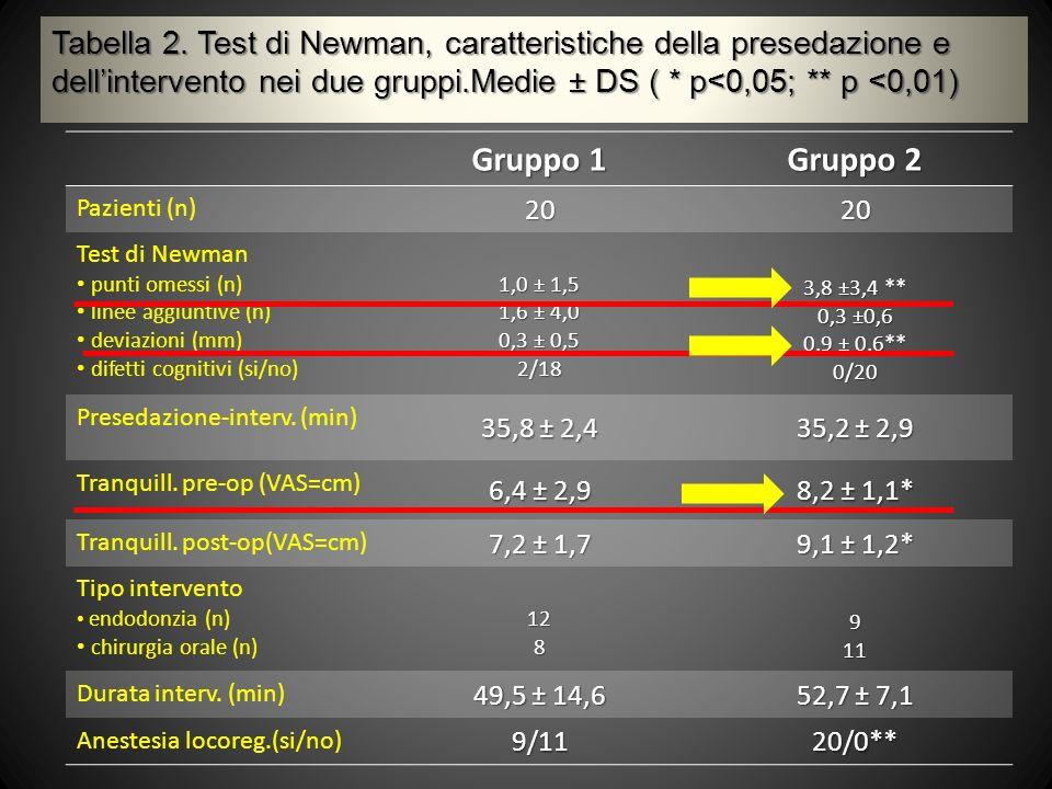 Tabella 2. Test di Newman, caratteristiche della presedazione e dell'intervento nei due gruppi.Medie ± DS ( * p<0,05; ** p <0,01)