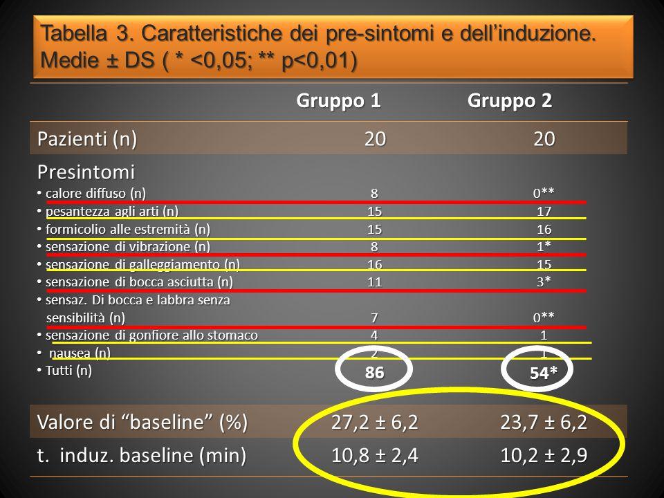Valore di baseline (%) 27,2 ± 6,2 23,7 ± 6,2