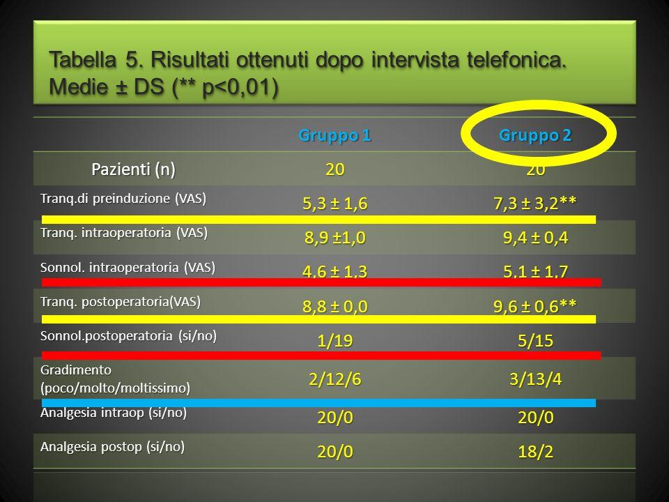 Tabella 5. Risultati ottenuti dopo intervista telefonica. Medie ± DS (