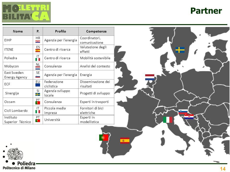 Partner Nome P. Profilo Competenze EIHP HR Agenzia per l'energia