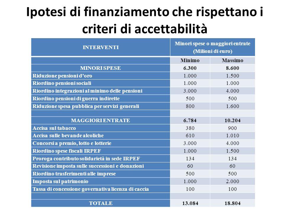 Ipotesi di finanziamento che rispettano i criteri di accettabilità