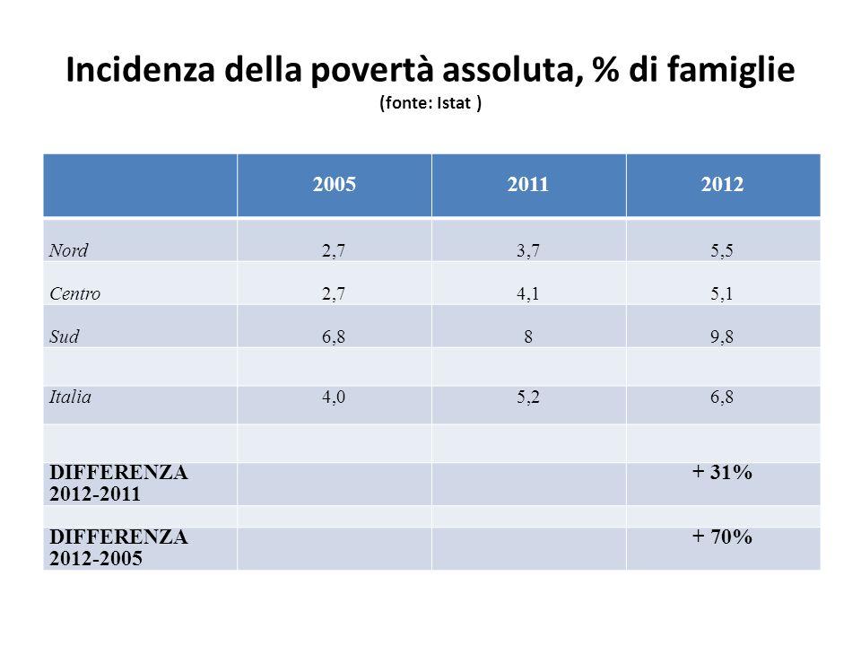 Incidenza della povertà assoluta, % di famiglie (fonte: Istat )
