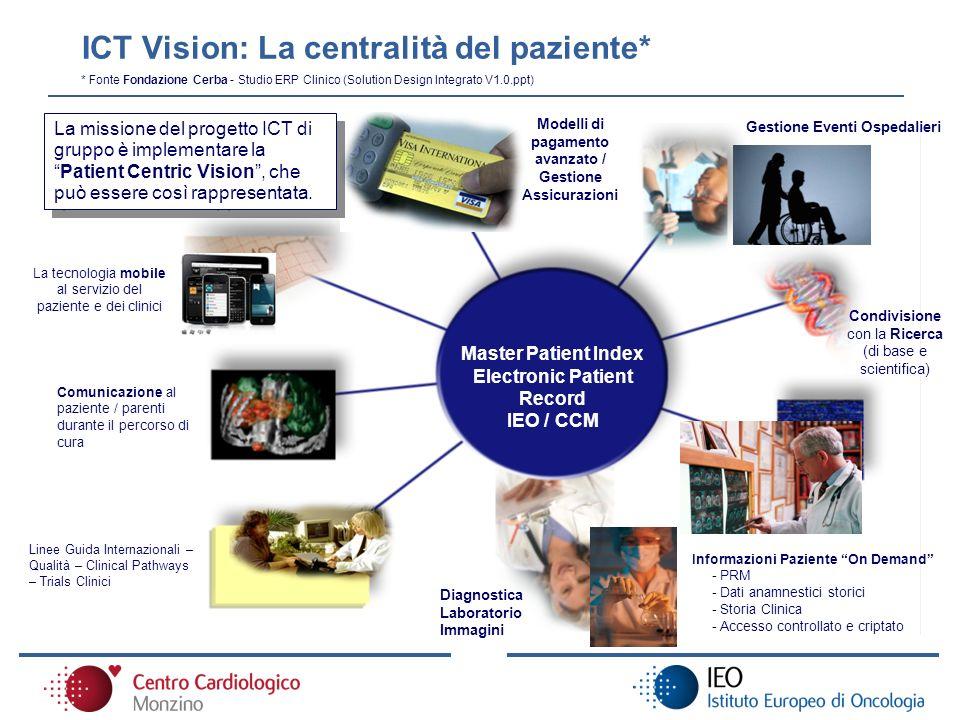 ICT Vision: La centralità del paziente*