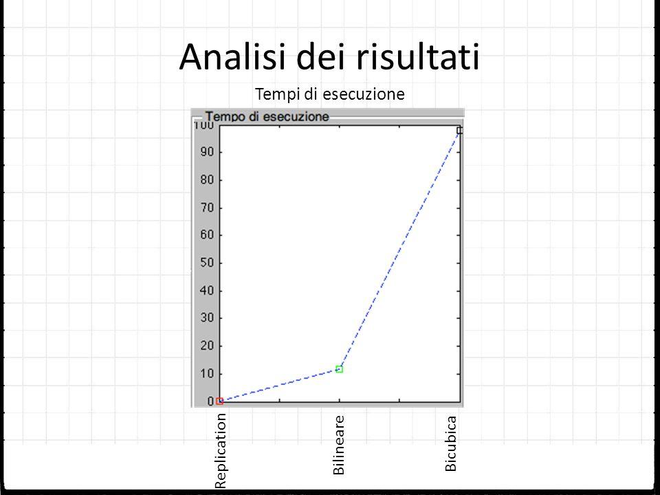 Analisi dei risultati Tempi di esecuzione Replication Bilineare
