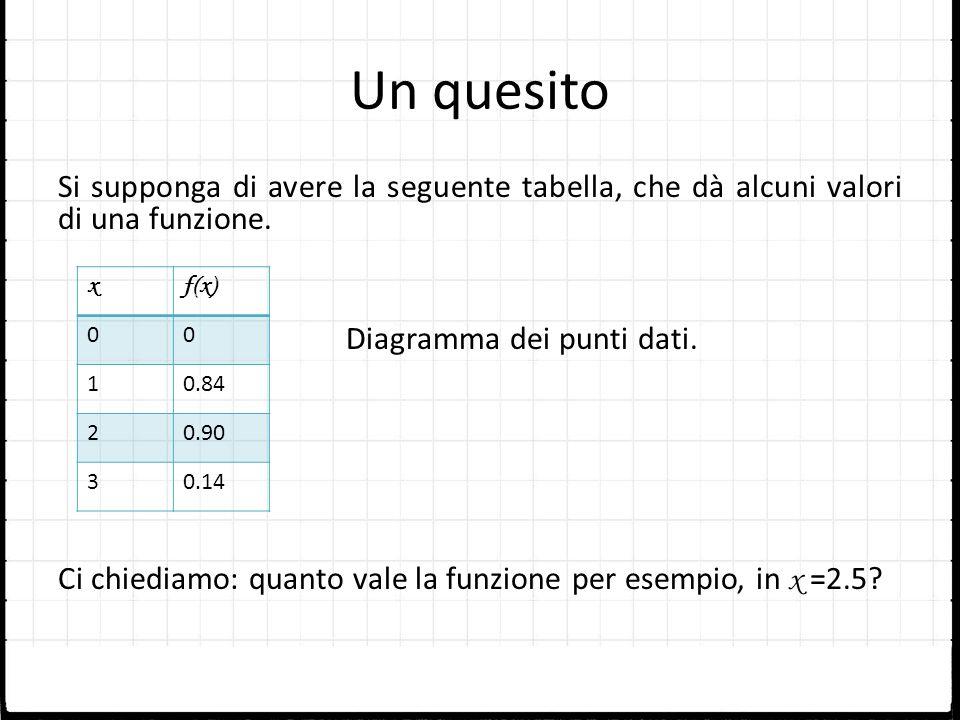 Un quesito Si supponga di avere la seguente tabella, che dà alcuni valori di una funzione. Diagramma dei punti dati.