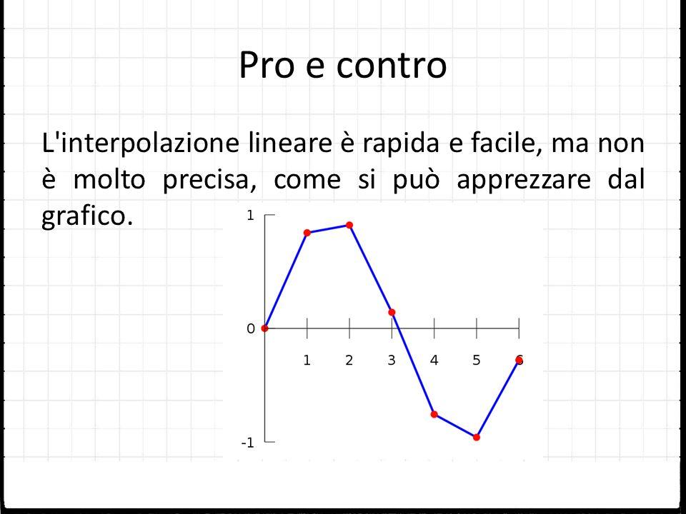 Pro e contro L interpolazione lineare è rapida e facile, ma non è molto precisa, come si può apprezzare dal grafico.