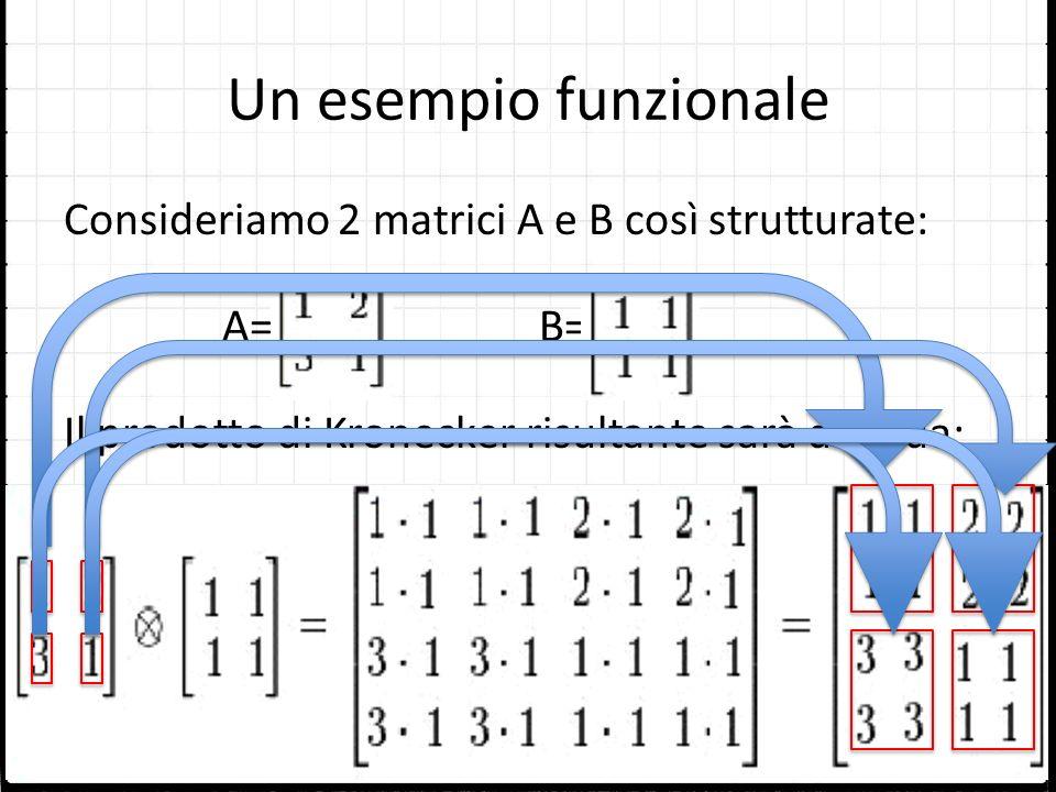 Un esempio funzionale Consideriamo 2 matrici A e B così strutturate: A= B= Il prodotto di Kronecker risultante sarà dato da: