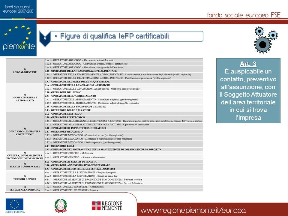 Figure di qualifica IeFP certificabili