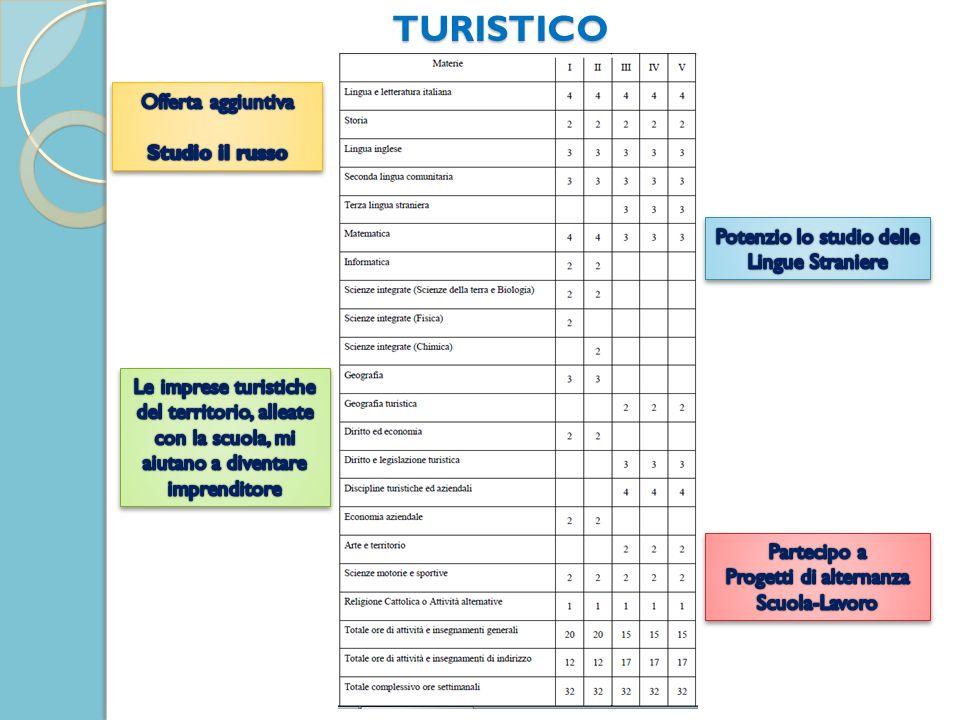 TURISTICO Offerta aggiuntiva Studio il russo