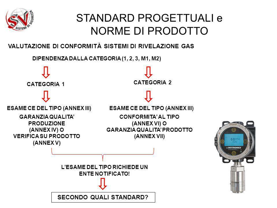 STANDARD PROGETTUALI e NORME DI PRODOTTO