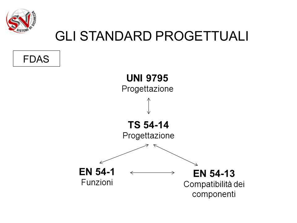 GLI STANDARD PROGETTUALI
