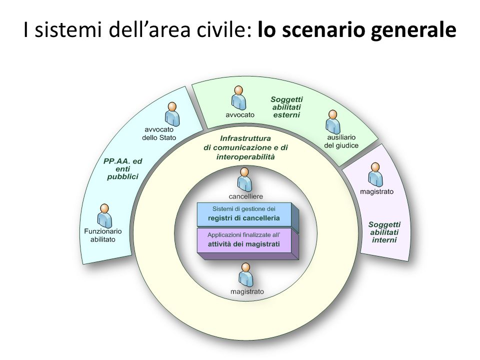 I sistemi dell'area civile: lo scenario generale