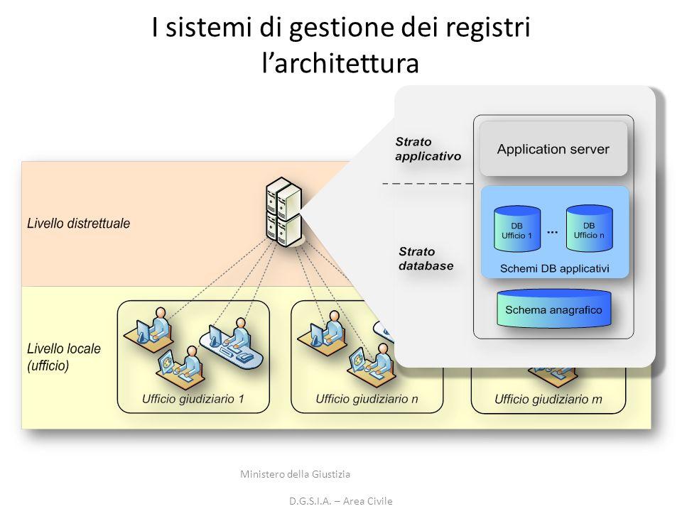 I sistemi di gestione dei registri l'architettura
