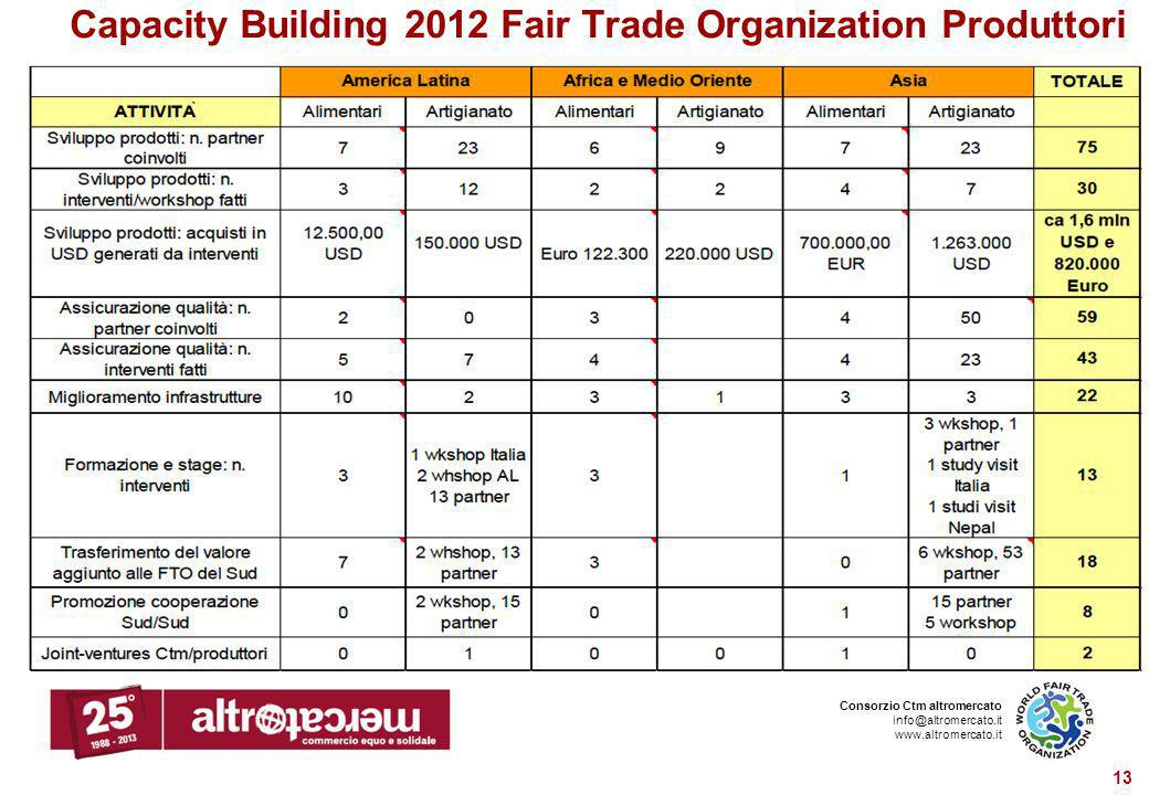 Capacity Building 2012 Fair Trade Organization Produttori