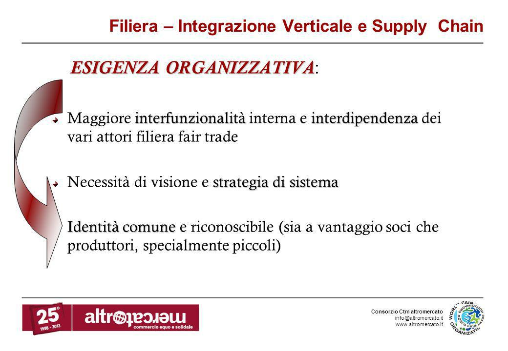 Filiera – Integrazione Verticale e Supply Chain