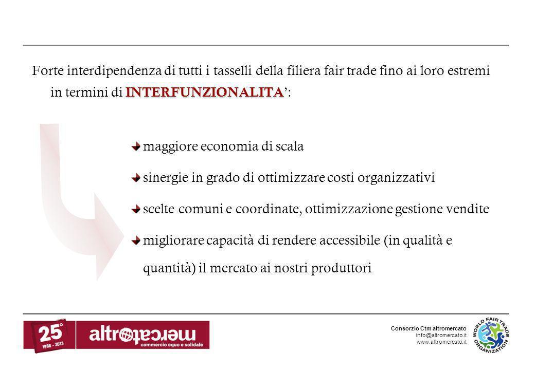 Forte interdipendenza di tutti i tasselli della filiera fair trade fino ai loro estremi in termini di INTERFUNZIONALITA':