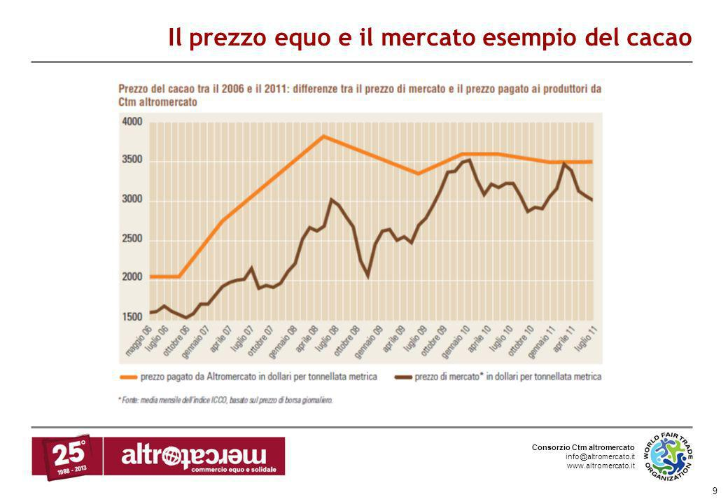 Il prezzo equo e il mercato esempio del cacao