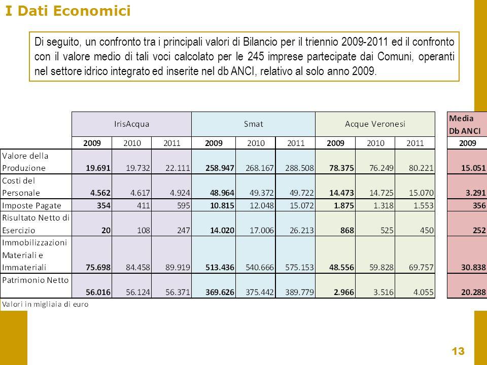 I Dati Economici