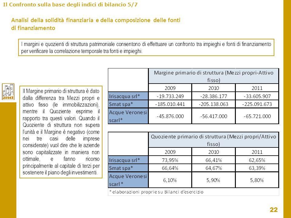 Il Confronto sulla base degli indici di bilancio 5/7