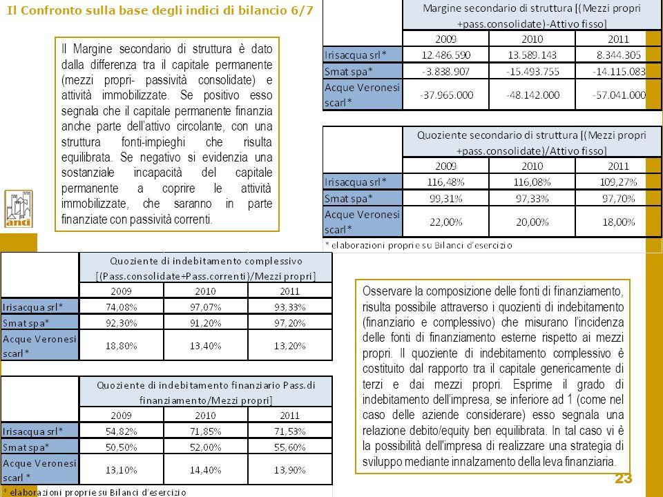 Il Confronto sulla base degli indici di bilancio 6/7
