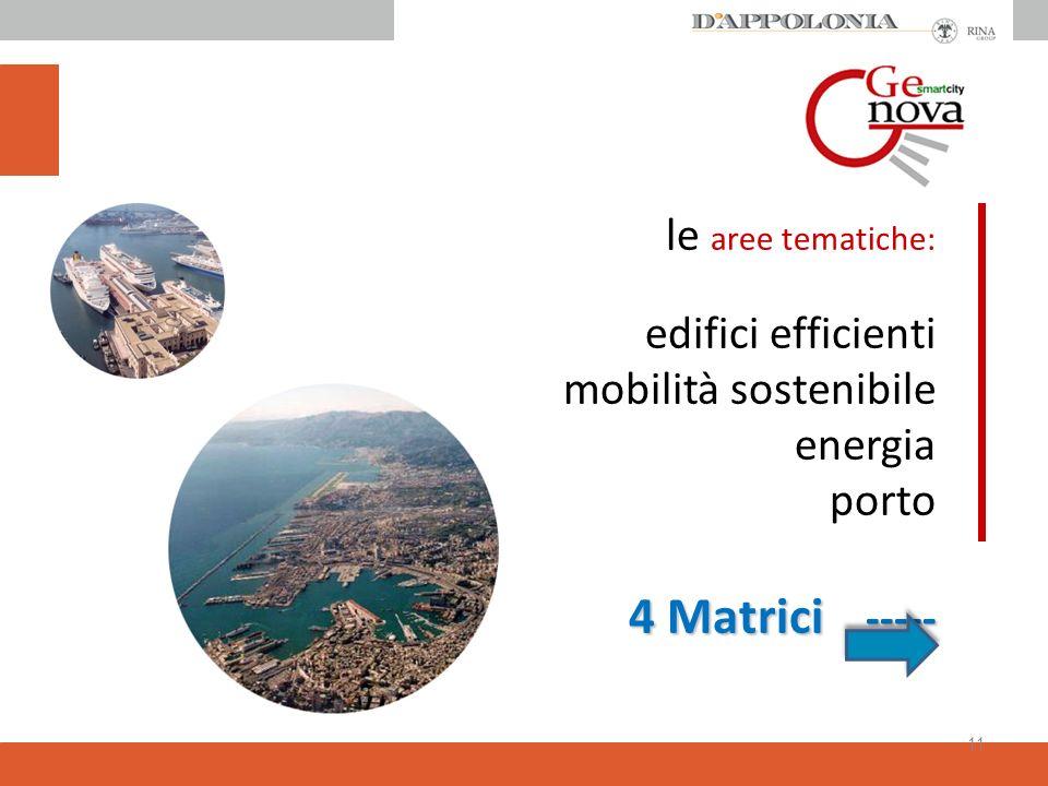 le aree tematiche: edifici efficienti mobilità sostenibile energia porto 4 Matrici -----