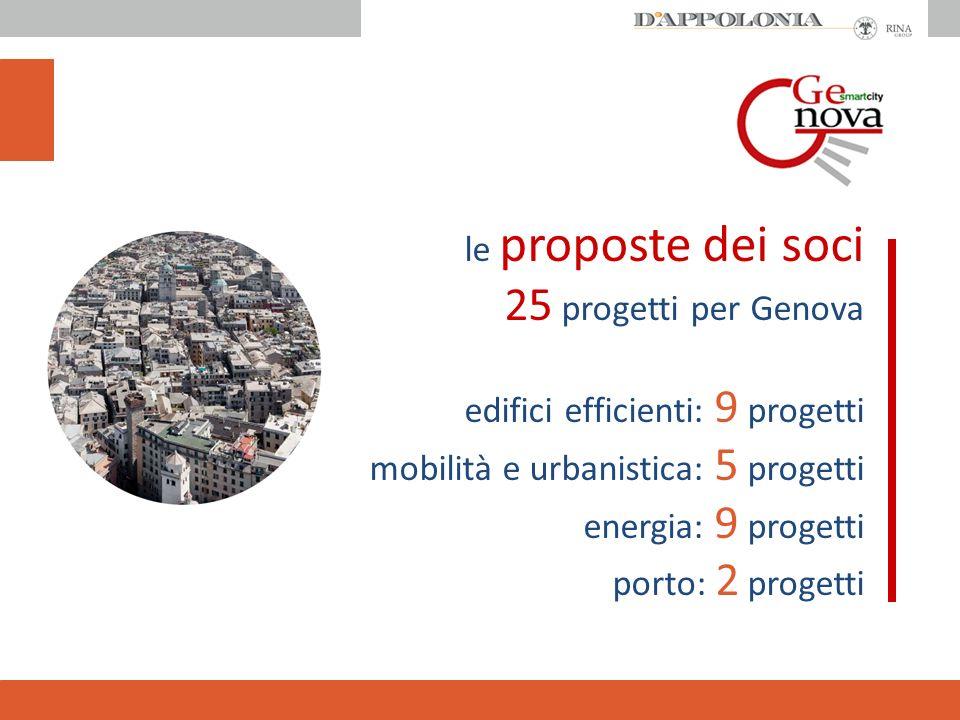 le proposte dei soci 25 progetti per Genova edifici efficienti: 9 progetti mobilità e urbanistica: 5 progetti energia: 9 progetti porto: 2 progetti