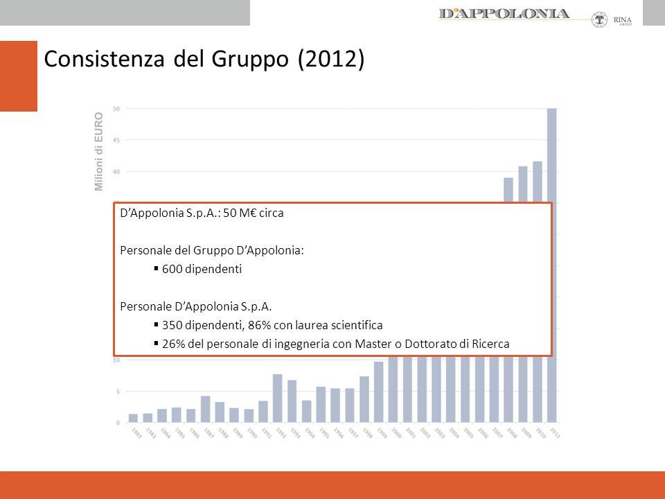 Consistenza del Gruppo (2012)