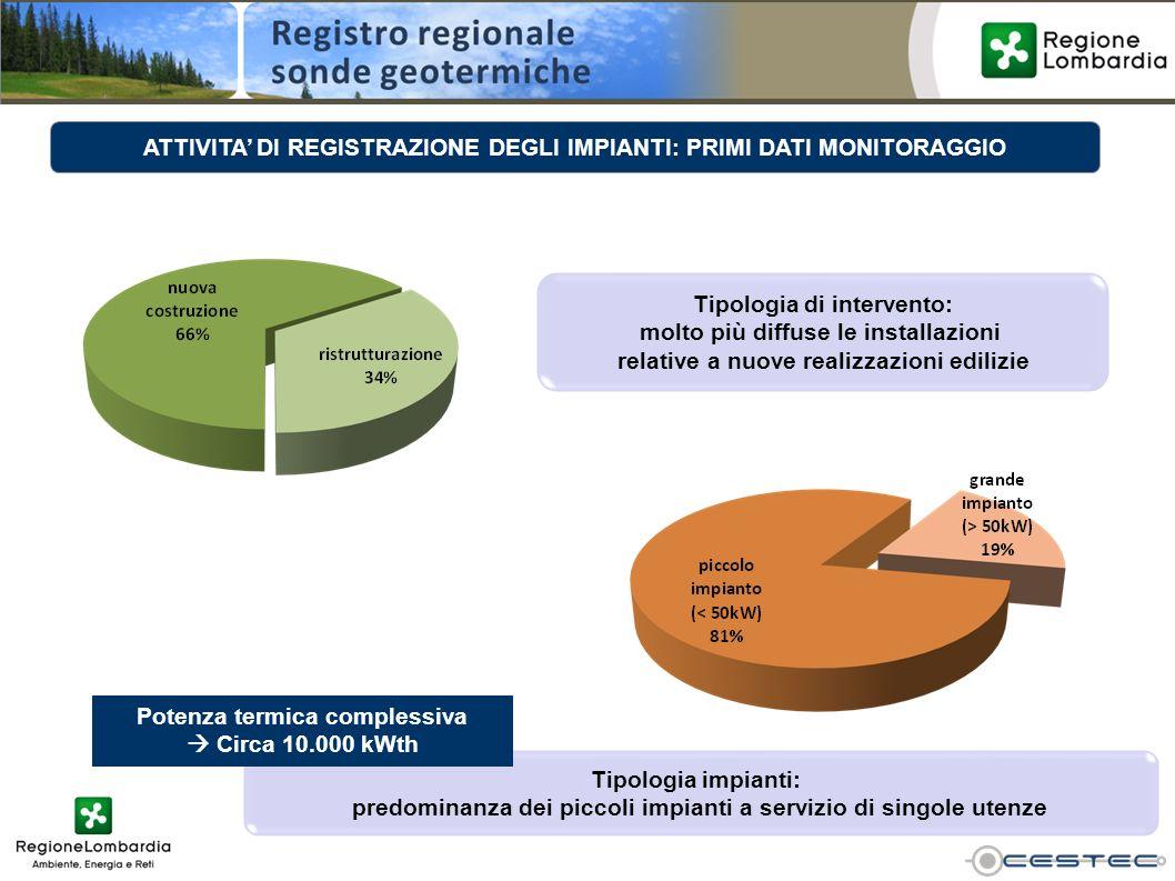 ATTIVITA' DI REGISTRAZIONE DEGLI IMPIANTI: PRIMI DATI MONITORAGGIO