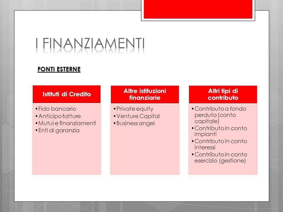 Altre istituzioni finanziarie Altri tipi di contributo