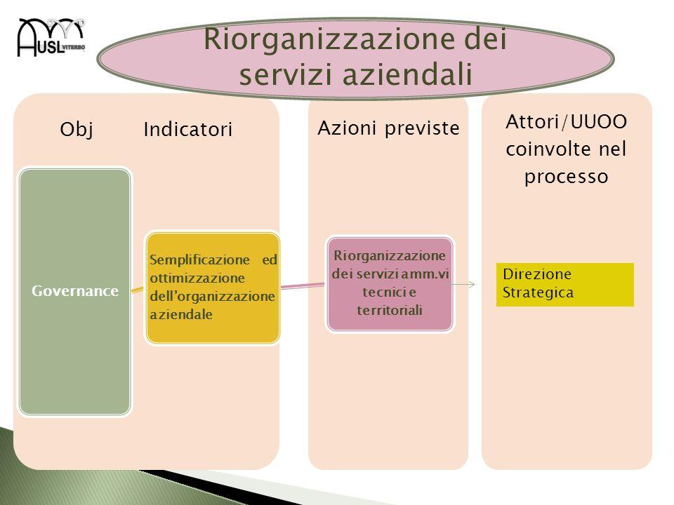 Riorganizzazione dei servizi amm.vi tecnici e territoriali