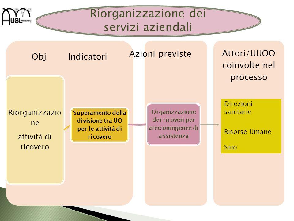 Riorganizzazione dei servizi aziendali