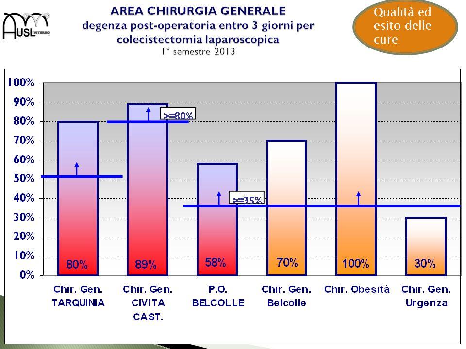AREA CHIRURGIA GENERALE degenza post-operatoria entro 3 giorni per colecistectomia laparoscopica 1° semestre 2013