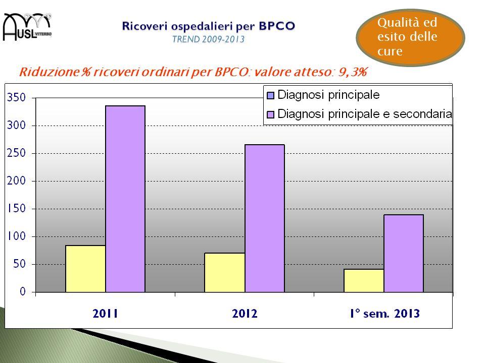 Ricoveri ospedalieri per BPCO TREND 2009-2013