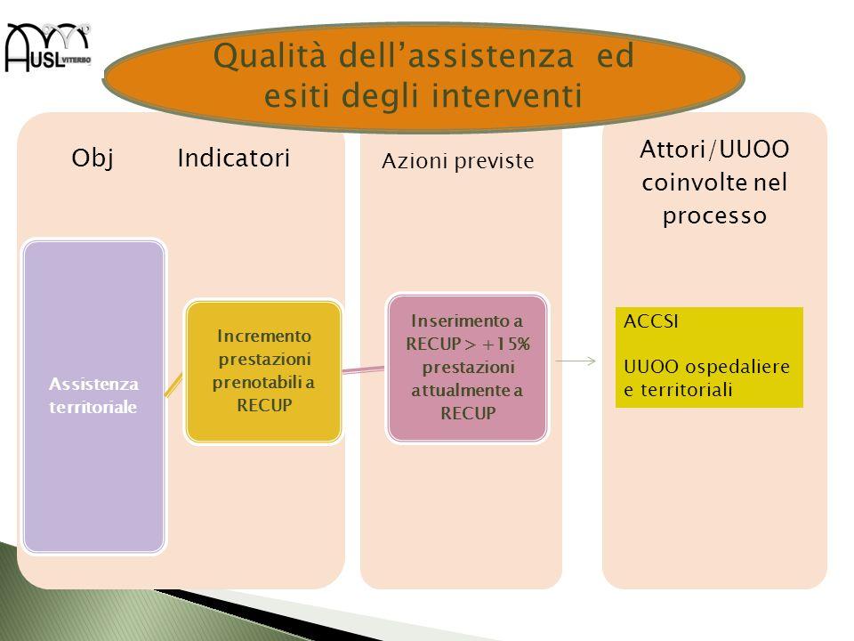 Qualità dell'assistenza ed esiti degli interventi