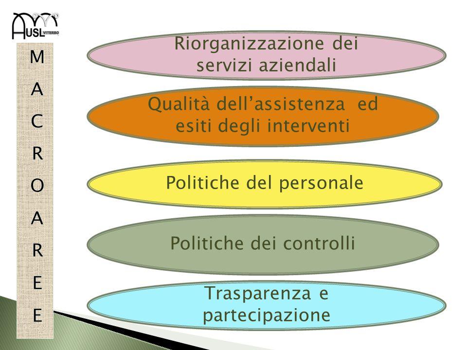 Politiche dei controlli Politiche del personale