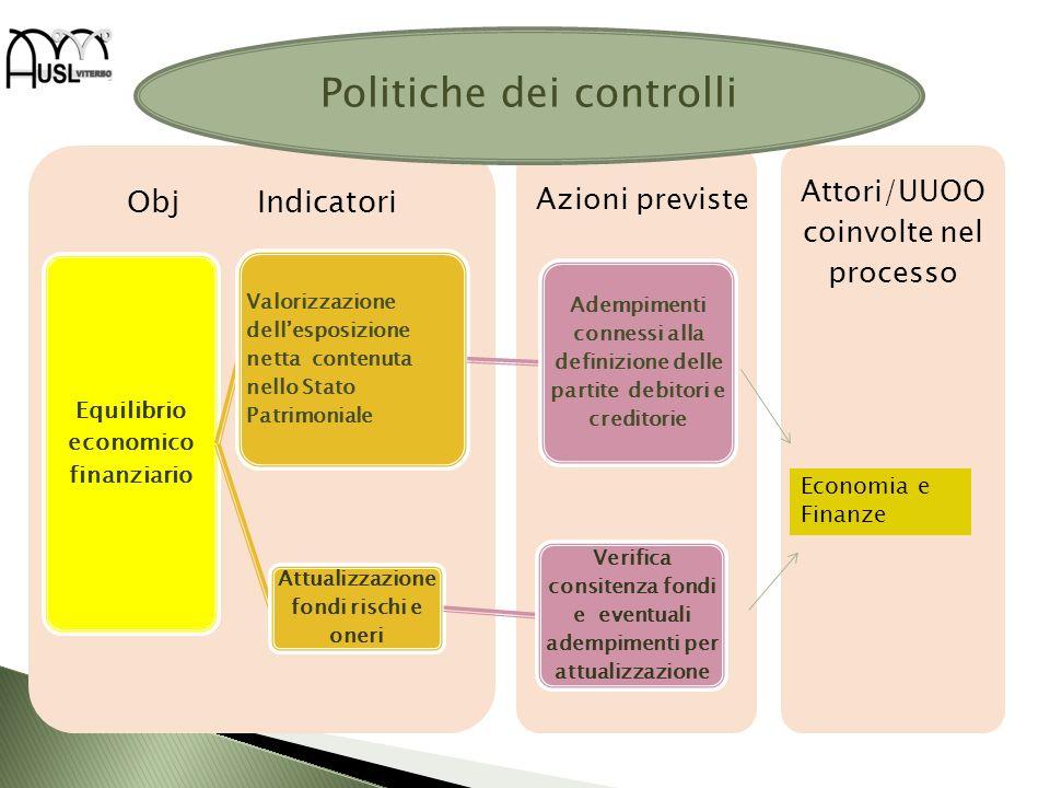 Politiche dei controlli