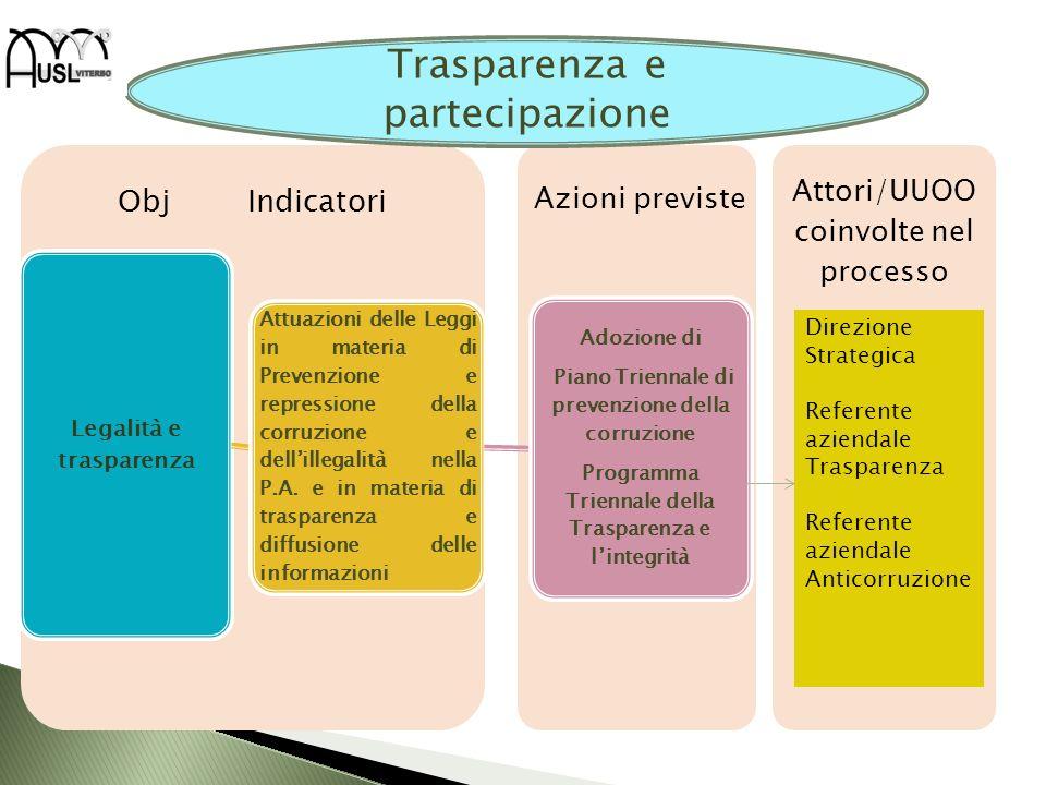 Trasparenza e partecipazione