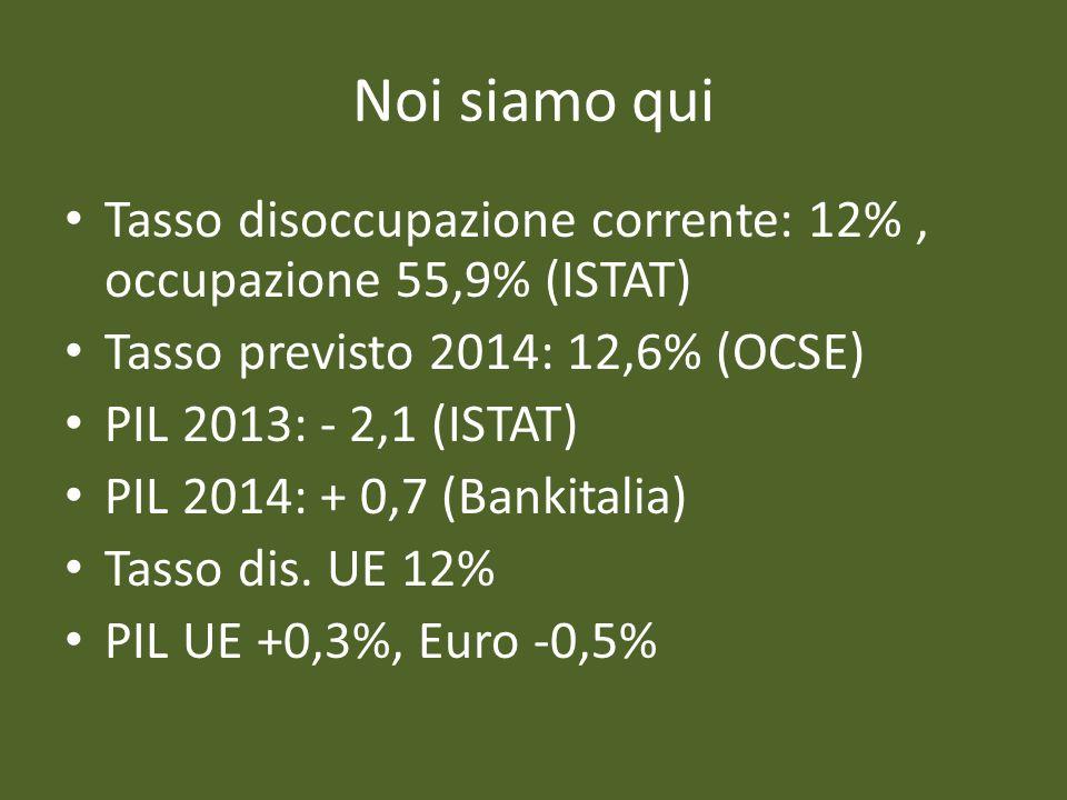 Noi siamo qui Tasso disoccupazione corrente: 12% , occupazione 55,9% (ISTAT) Tasso previsto 2014: 12,6% (OCSE)